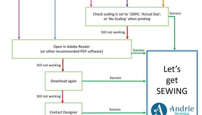 Flow chart - PDF Troubleshooting - Andrie Designs