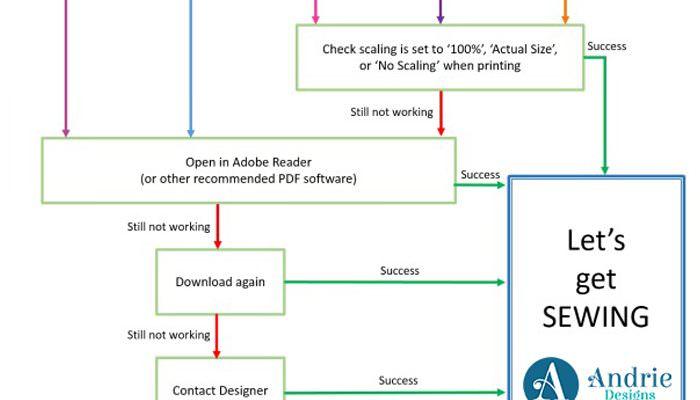 PDF Troubleshooting